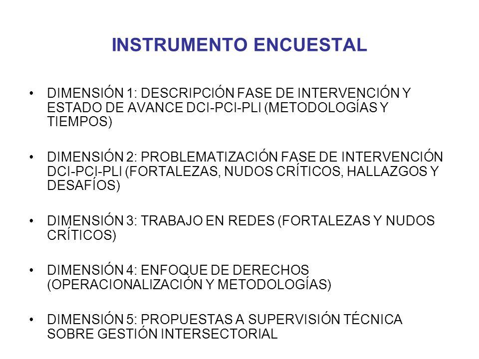 INSTRUMENTO ENCUESTAL DIMENSIÓN 1: DESCRIPCIÓN FASE DE INTERVENCIÓN Y ESTADO DE AVANCE DCI-PCI-PLI (METODOLOGÍAS Y TIEMPOS) DIMENSIÓN 2: PROBLEMATIZACIÓN FASE DE INTERVENCIÓN DCI-PCI-PLI (FORTALEZAS, NUDOS CRÍTICOS, HALLAZGOS Y DESAFÍOS) DIMENSIÓN 3: TRABAJO EN REDES (FORTALEZAS Y NUDOS CRÍTICOS) DIMENSIÓN 4: ENFOQUE DE DERECHOS (OPERACIONALIZACIÓN Y METODOLOGÍAS) DIMENSIÓN 5: PROPUESTAS A SUPERVISIÓN TÉCNICA SOBRE GESTIÓN INTERSECTORIAL