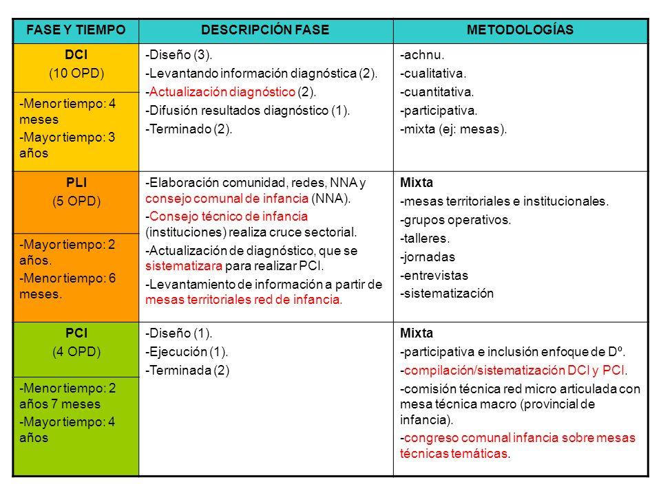 PCI - PLI CONSEJO TÉCNICO DE INFANCIA INSTITUCIONAL SECTORIAL CONSEJO COMUNAL DE INFANCIA PARTICIPACION MIXTA MESAS TERRITORIALES GRUPOS OPERATIVOS TALLERES, JORNADAS ENTREVISTAS METODOLOGÍA MIXTA CONGRESO COMUNAL DE INFANCIA MESAS TÉCNICAS TEMÁTICAS MESAS TERRITORIALES RED DE INFANCIA
