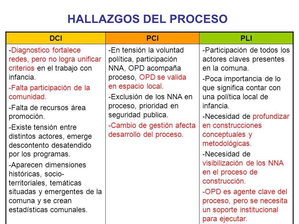 HALLAZGOS DEL PROCESO DCIPCIPLI -Diagnostico fortalece redes, pero no logra unificar criterios en el trabajo con infancia.