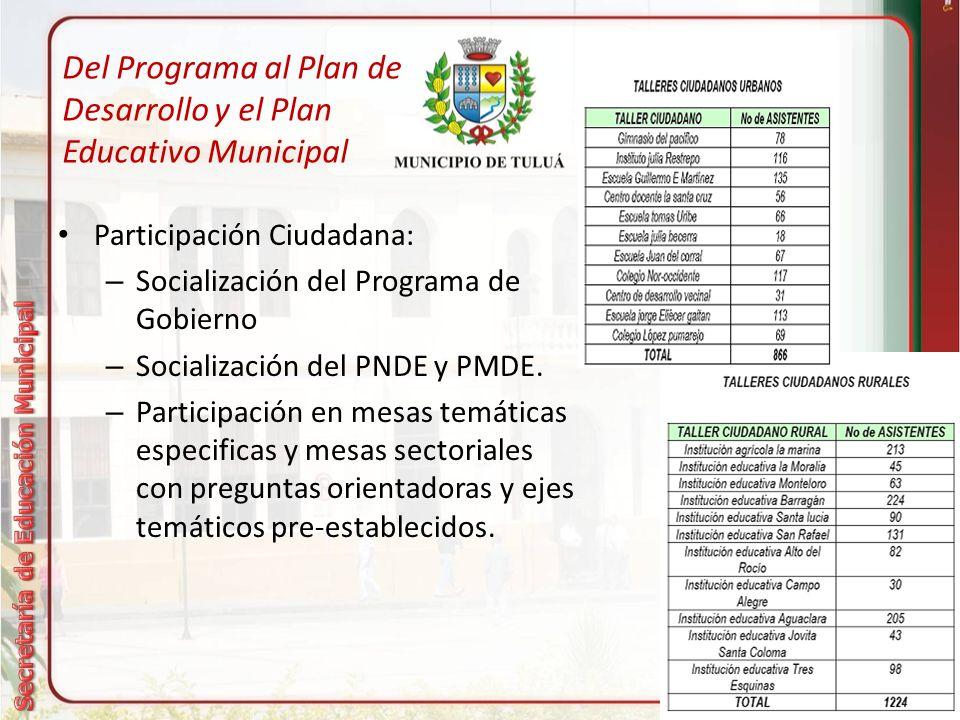 Del Programa al Plan de Desarrollo y el Plan Educativo Municipal Participación Ciudadana: – Socialización del Programa de Gobierno – Socialización del PNDE y PMDE.