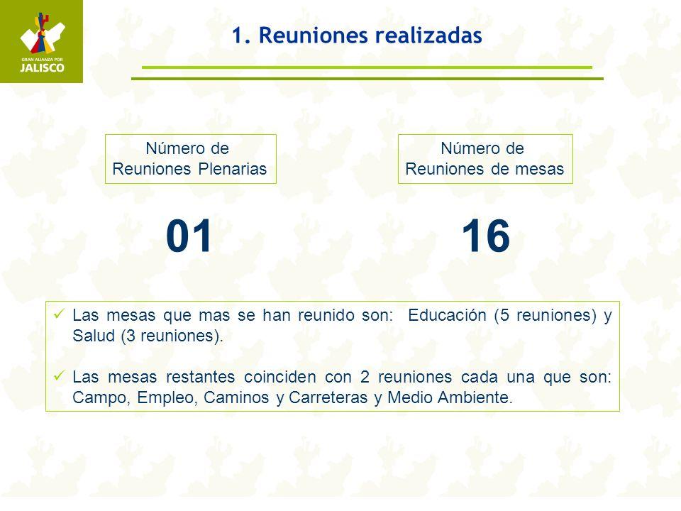 1. Reuniones realizadas Número de Reuniones Plenarias 01 Número de Reuniones de mesas 16 Las mesas que mas se han reunido son: Educación (5 reuniones)
