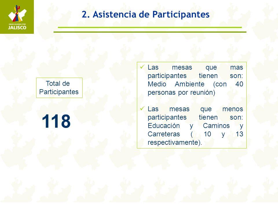 2. Asistencia de Participantes Total de Participantes 118 Las mesas que mas participantes tienen son: Medio Ambiente (con 40 personas por reunión) Las