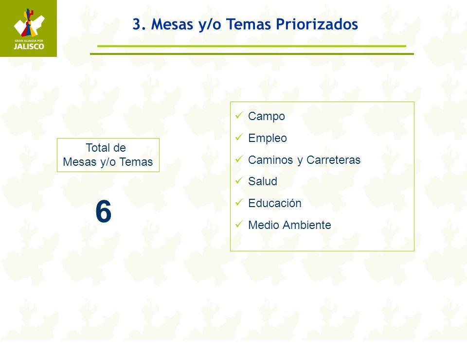 3. Mesas y/o Temas Priorizados Total de Mesas y/o Temas 6 Campo Empleo Caminos y Carreteras Salud Educación Medio Ambiente