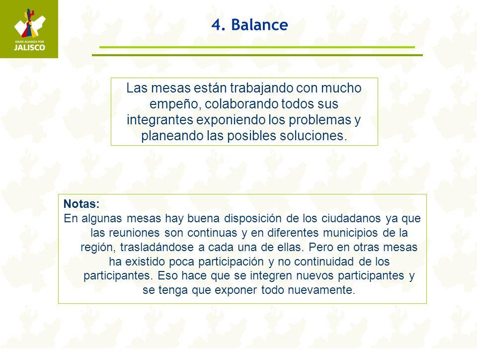 4. Balance Las mesas están trabajando con mucho empeño, colaborando todos sus integrantes exponiendo los problemas y planeando las posibles soluciones