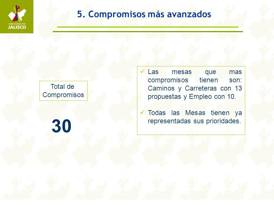 5. Compromisos más avanzados Total de Compromisos 30 Las mesas que mas compromisos tienen son: Caminos y Carreteras con 13 propuestas y Empleo con 10.