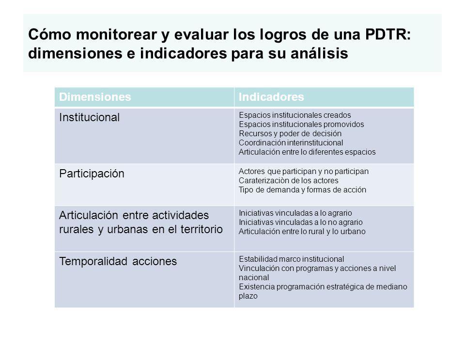 Cómo monitorear y evaluar los logros de una PDTR: dimensiones e indicadores para su análisis DimensionesIndicadores Institucional Espacios institucion