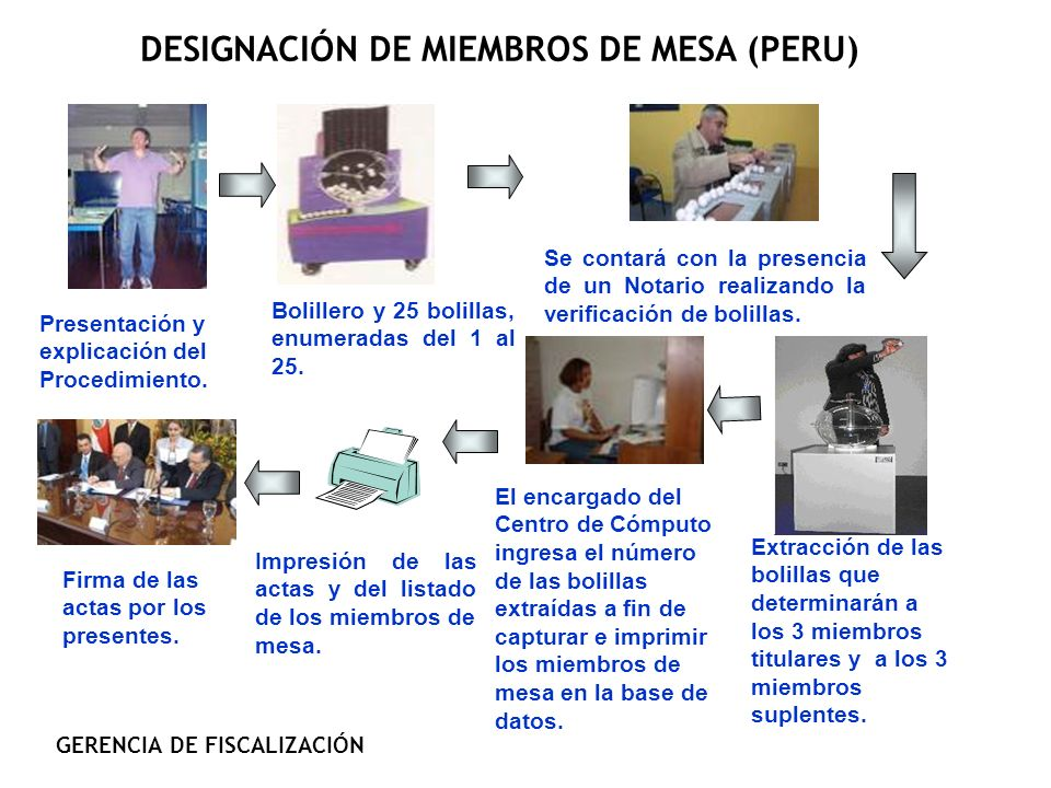 DESIGNACIÓN DE MIEMBROS DE MESA (PERU) Impresión de las actas y del listado de los miembros de mesa. Firma de las actas por los presentes. Presentació