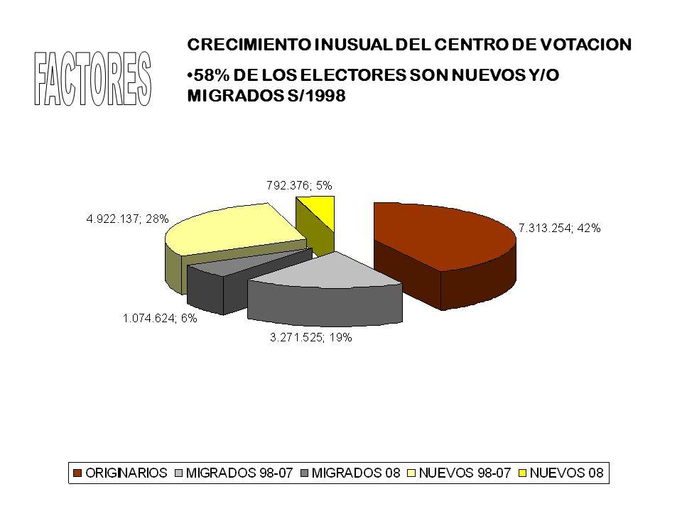CRECIMIENTO INUSUAL DEL CENTRO DE VOTACION 58% DE LOS ELECTORES SON NUEVOS Y/O MIGRADOS S/1998
