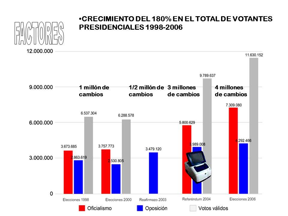 CRECIMIENTO DEL 180% EN EL TOTAL DE VOTANTES PRESIDENCIALES 1998-2006 1 millón de cambios 1/2 millón de cambios 3 millones de cambios 4 millones de ca