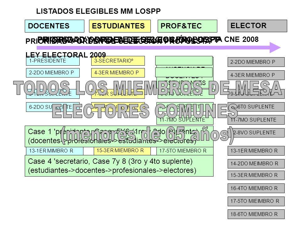 3-SECRETARIOº 4-3ER MIEMBRO P 1-PRESIDENTE 2-2DO MIEMBRO P 8-4TO SUPLENTE 7-3ER SUPLENTE LISTADOS ELEGIBLES MM LOSPP 6-2DO SUPLENTE 5-1ER SUPLENTE 14-