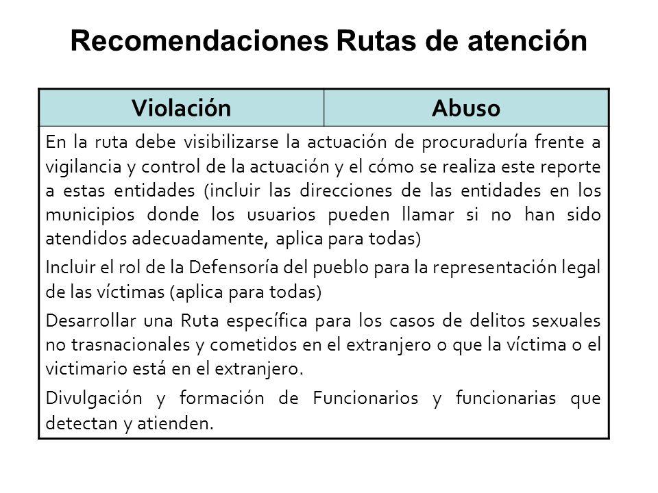 ViolaciónAbuso En la ruta debe visibilizarse la actuación de procuraduría frente a vigilancia y control de la actuación y el cómo se realiza este repo