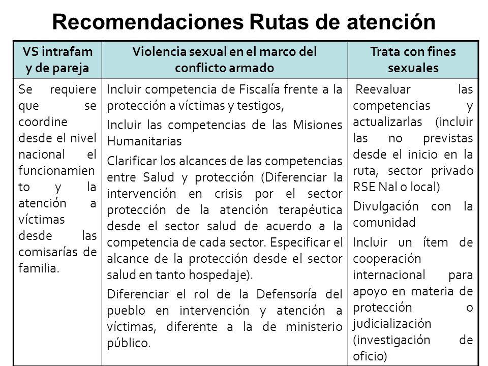 VS intrafam y de pareja Violencia sexual en el marco del conflicto armado Trata con fines sexuales Se requiere que se coordine desde el nivel nacional