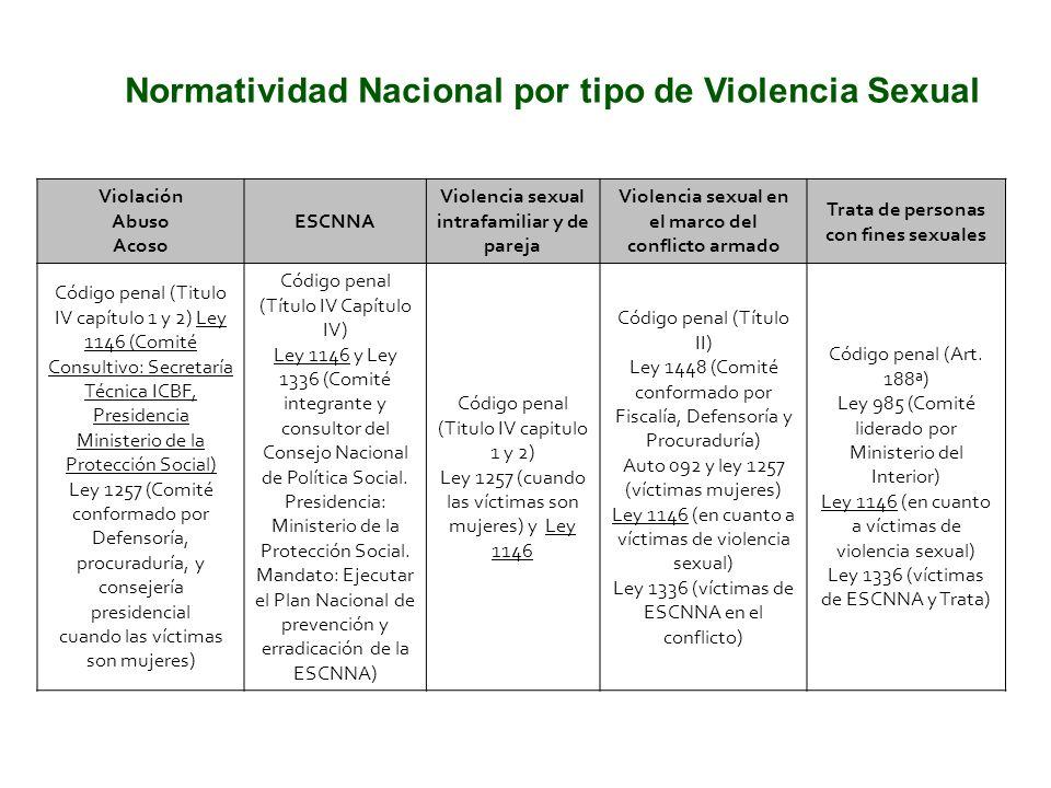 Normatividad Nacional por tipo de Violencia Sexual Violación Abuso Acoso ESCNNA Violencia sexual intrafamiliar y de pareja Violencia sexual en el marc