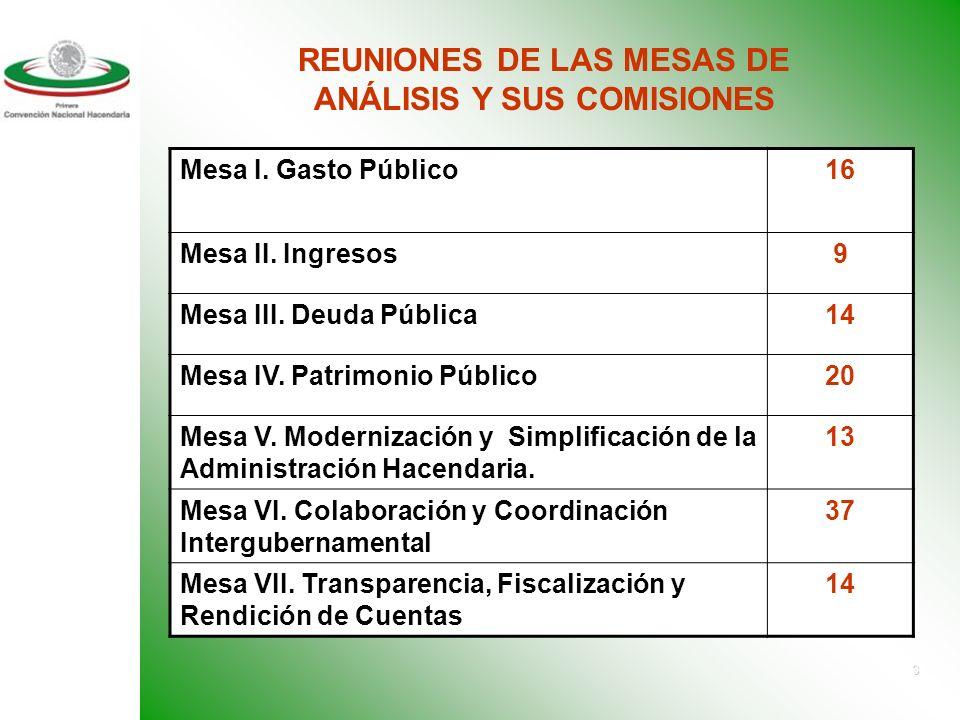 2 Eventos y Reuniones # Reuniones de Trabajo Celebradas por las Mesas de Análisis y Propuestas y sus Comisiones Técnicas 123 Reuniones de Mesas30 Reuniones de Comisiones88 Foros Regionales de las Mesas de Análisis y Propuestas (Villahermosa, Tabasco, Hermosillo, Sonora y Monterrey, Nuevo León) 3 Foros Técnicos Regionales de Mesas I y III3 Avances Generales de los Trabajos de la CNH 285 Propuestas Recibidas y Registradas en el INDETEC al 22 DE ABRIL DE 2004 : 285 Documentos recibidos 210