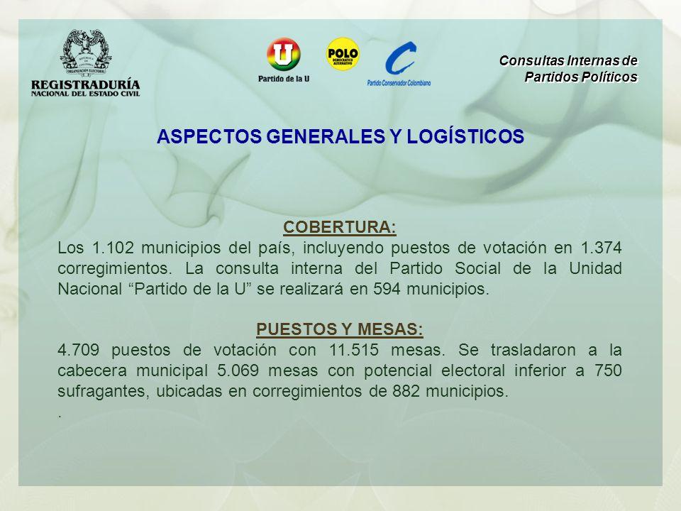 COBERTURA: Los 1.102 municipios del país, incluyendo puestos de votación en 1.374 corregimientos. La consulta interna del Partido Social de la Unidad