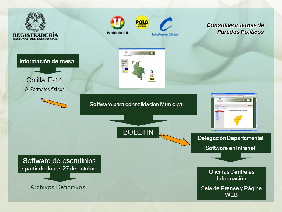 Información de mesa Colilla E-14 O Formatos físicos Delegación Departamental Software en Intranet Oficinas Centrales Información Sala de Prensa y Pági