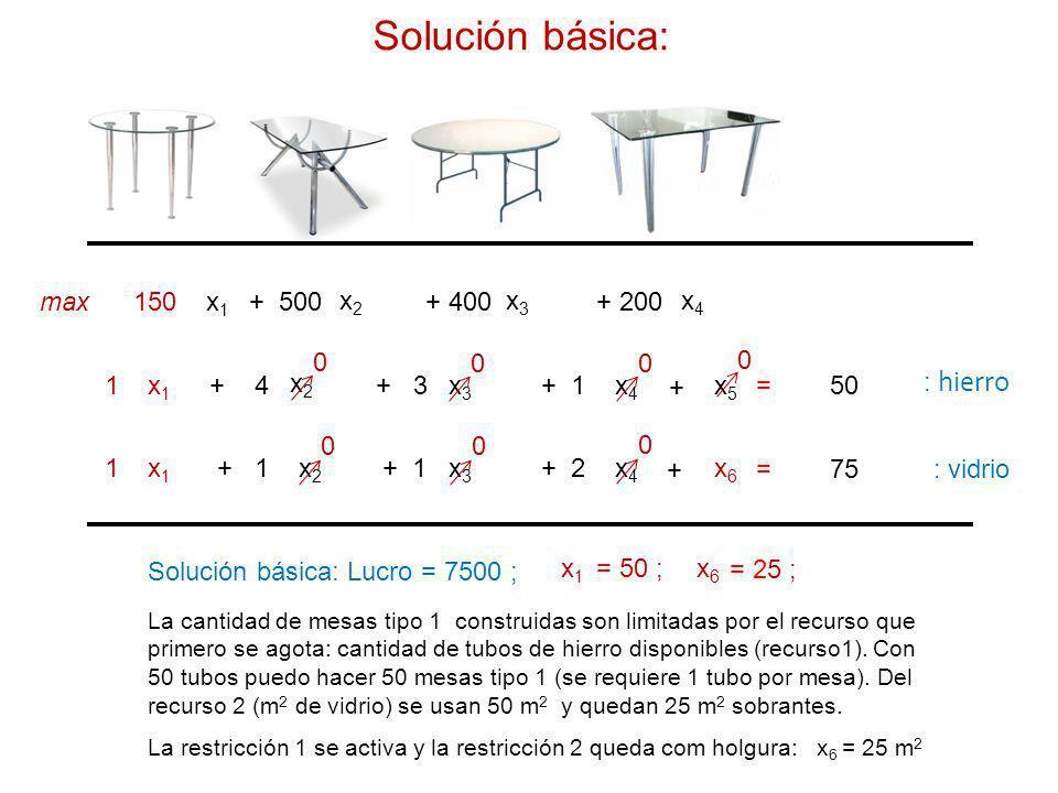 x1x1 x2x2 x4x4 150 + 500+ 200 x1x1 x2x2 x4x4 1+ 4+ 1 x1x1 x2x2 x4x4 1 + 2 max x3x3 + 400 x3x3 + 3 x3x3 + 1 = 50 = 75 : hierro : vidrio + + x5x5 x6x6 0 0 0 0 0 0 Solución básica: Lucro = 7500 ; x1x1 = 50 ;x6x6 = 25 ; La cantidad de mesas tipo 1 construidas son limitadas por el recurso que primero se agota: cantidad de tubos de hierro disponibles (recurso1).