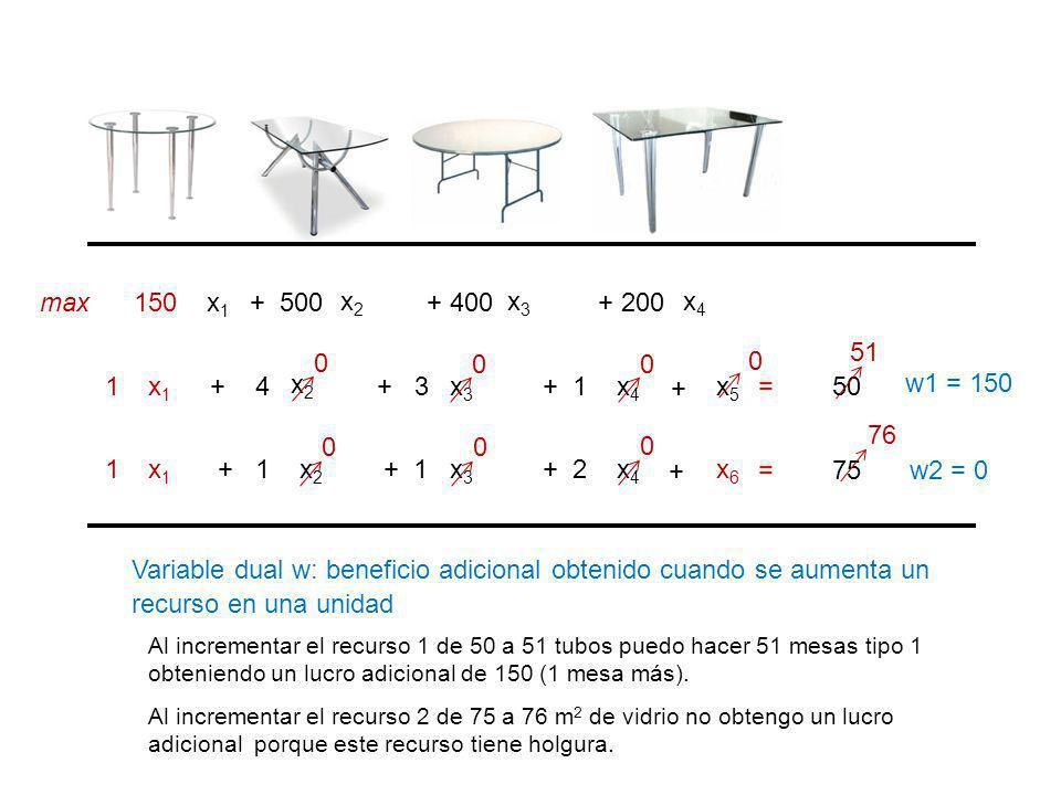 x1x1 x2x2 x4x4 150 + 500+ 200 x1x1 x2x2 x4x4 1+ 4+ 1 x1x1 x2x2 x4x4 1 + 2 max x3x3 + 400 x3x3 + 3 x3x3 + 1 = 50 = 75 w1 = 150 w2 = 0 + + x5x5 x6x6 0 0 0 0 0 0 Variable dual w: beneficio adicional obtenido cuando se aumenta un recurso en una unidad Al incrementar el recurso 1 de 50 a 51 tubos puedo hacer 51 mesas tipo 1 obteniendo un lucro adicional de 150 (1 mesa más).