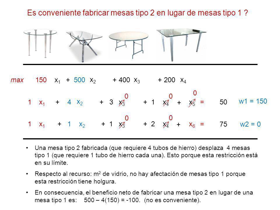x1x1 x2x2 x4x4 150 + 500+ 200 x1x1 x2x2 x4x4 1+ 4+ 1 x1x1 x2x2 x4x4 1 + 2 max x3x3 + 400 x3x3 + 3 x3x3 + 1 = 50 = 75 w1 = 150 w2 = 0 + + x5x5 x6x6 0 0 0 0 Una mesa tipo 2 fabricada (que requiere 4 tubos de hierro) desplaza 4 mesas tipo 1 (que requiere 1 tubo de hierro cada una).