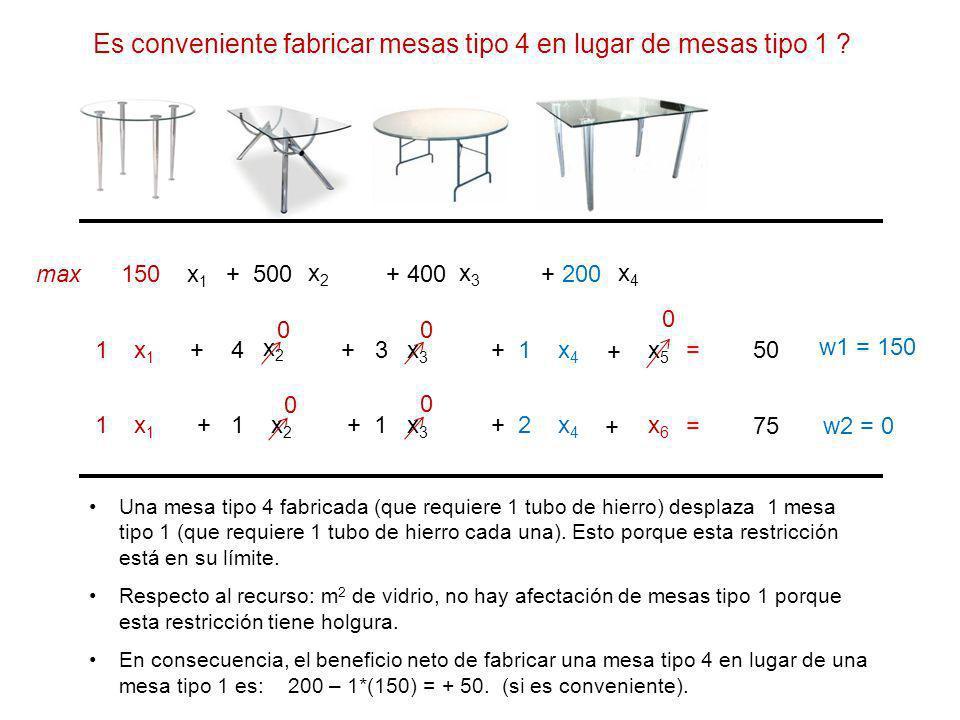 x1x1 x2x2 x4x4 150 + 500+ 200 x1x1 x2x2 x4x4 1+ 4+ 1 x1x1 x2x2 x4x4 1 + 2 max x3x3 + 400 x3x3 + 3 x3x3 + 1 = 50 = 75 w1 = 150 w2 = 0 + + x5x5 x6x6 0 0 0 0 Una mesa tipo 4 fabricada (que requiere 1 tubo de hierro) desplaza 1 mesa tipo 1 (que requiere 1 tubo de hierro cada una).