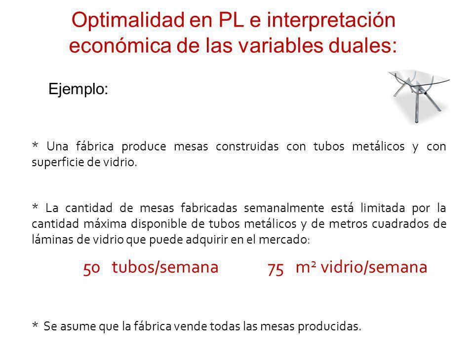 x1x1 x2x2 x4x4 150 + 500+ 200 x1x1 x2x2 x4x4 1+ 4+ 1 x1x1 x2x2 x4x4 1 + 2 max x3x3 + 400 x3x3 + 3 x3x3 + 1 = 50 = 75 w1 = 150 w2 = 0 + + x5x5 x6x6 0 0 0 0 Una mesa tipo 3 fabricada (que requiere 3 tubos de hierro) desplaza 3 mesas tipo 1 (que requiere 1 tubo de hierro cada una).