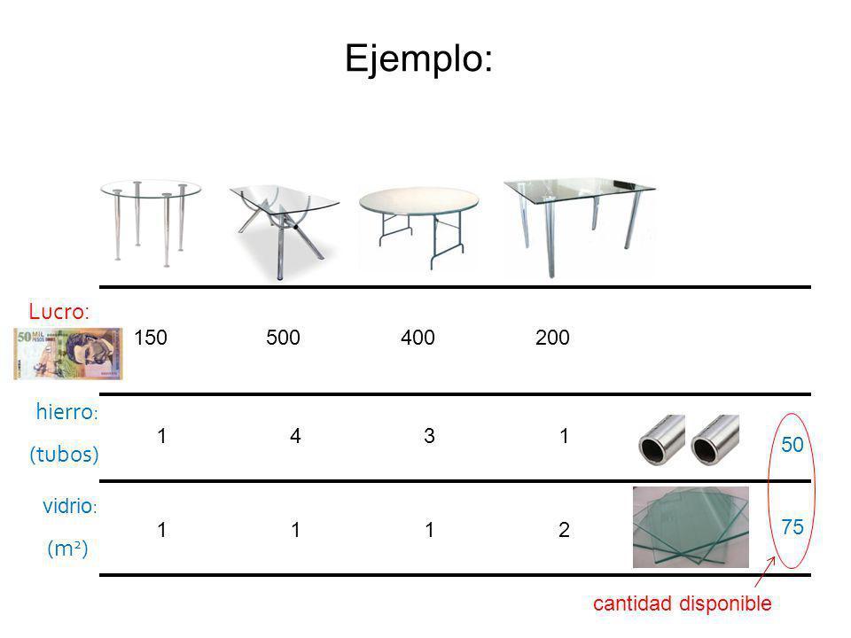 150 500 200 1 4 1 1 1 2 400 3 1 Lucro : hierro: (tubos) 50 75 vidrio : (m 2 ) cantidad disponible