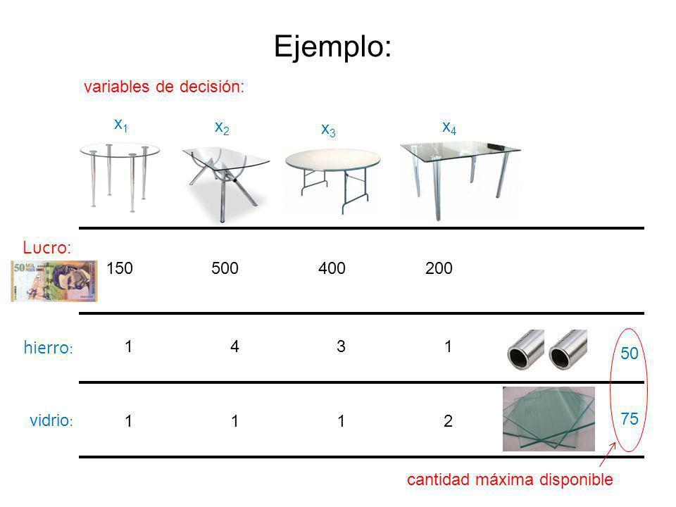 Ejemplo: 150 500 200 1 4 1 1 1 2 400 3 1 Lucro : hierro: 50 75 vidrio : cantidad máxima disponible variables de decisión: x2x2 x1x1 x3x3 x4x4