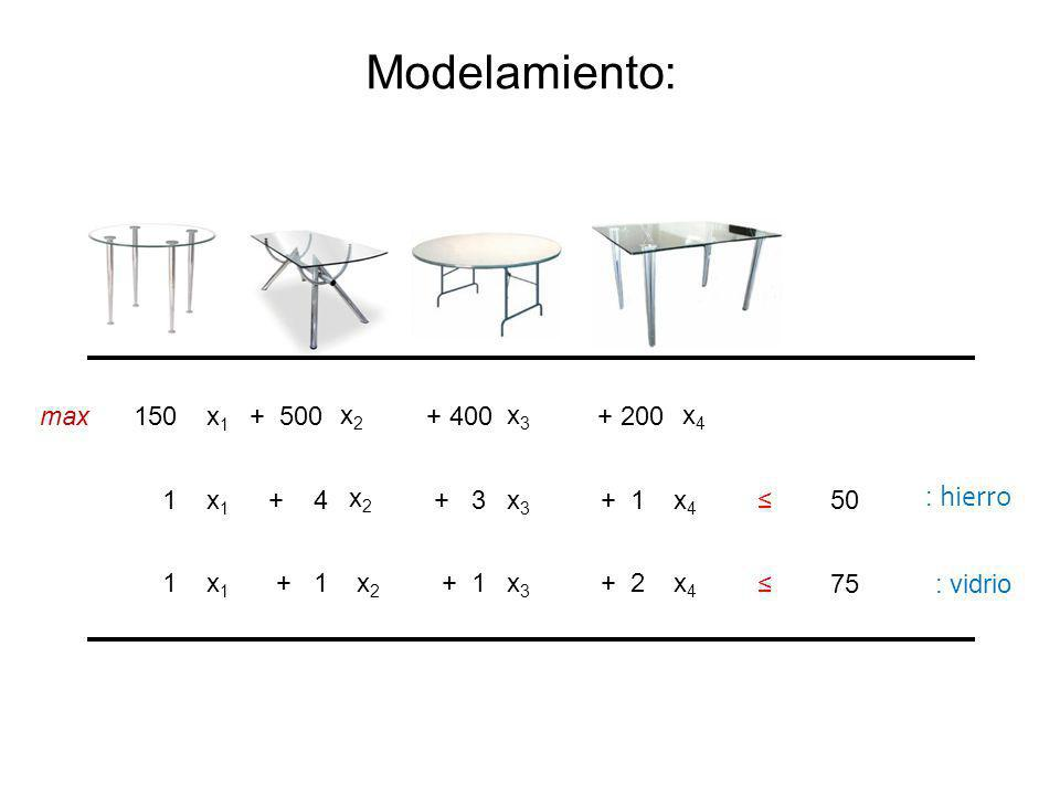 x1x1 x2x2 x4x4 150 + 500+ 200 x1x1 x2x2 x4x4 1+ 4+ 1 x1x1 x2x2 x4x4 1 + 2 max x3x3 + 400 x3x3 + 3 x3x3 + 1 50 75 Modelamiento: : hierro : vidrio