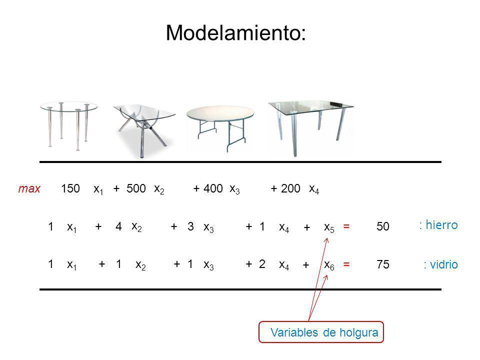 x1x1 x2x2 x4x4 150 + 500+ 200 x1x1 x2x2 x4x4 1+ 4+ 1 x1x1 x2x2 x4x4 1 + 2 max x3x3 + 400 x3x3 + 3 x3x3 + 1 = 50 = 75 Modelamiento: : hierro : vidrio + + x5x5 x6x6 Variables de holgura