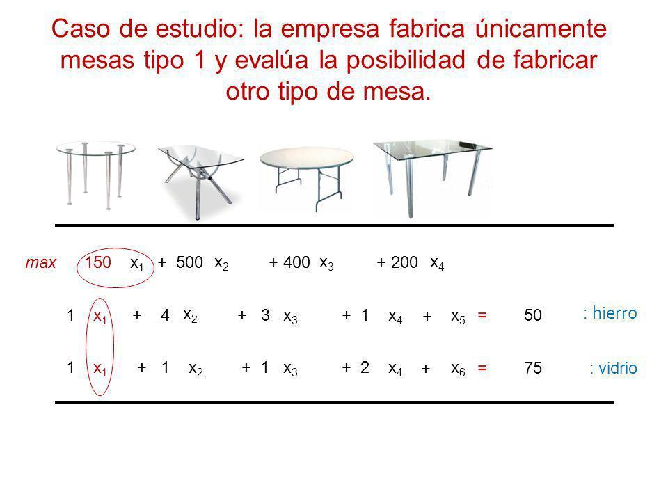 x1x1 x2x2 x4x4 150 + 500+ 200 x1x1 x2x2 x4x4 1+ 4+ 1 x1x1 x2x2 x4x4 1 + 2 max x3x3 + 400 x3x3 + 3 x3x3 + 1 = 50 = 75 Caso de estudio: la empresa fabrica únicamente mesas tipo 1 y evalúa la posibilidad de fabricar otro tipo de mesa.