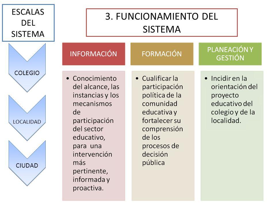 COLEGIO LOCALIDAD CIUDAD ESCALAS DEL SISTEMA 3. FUNCIONAMIENTO DEL SISTEMA