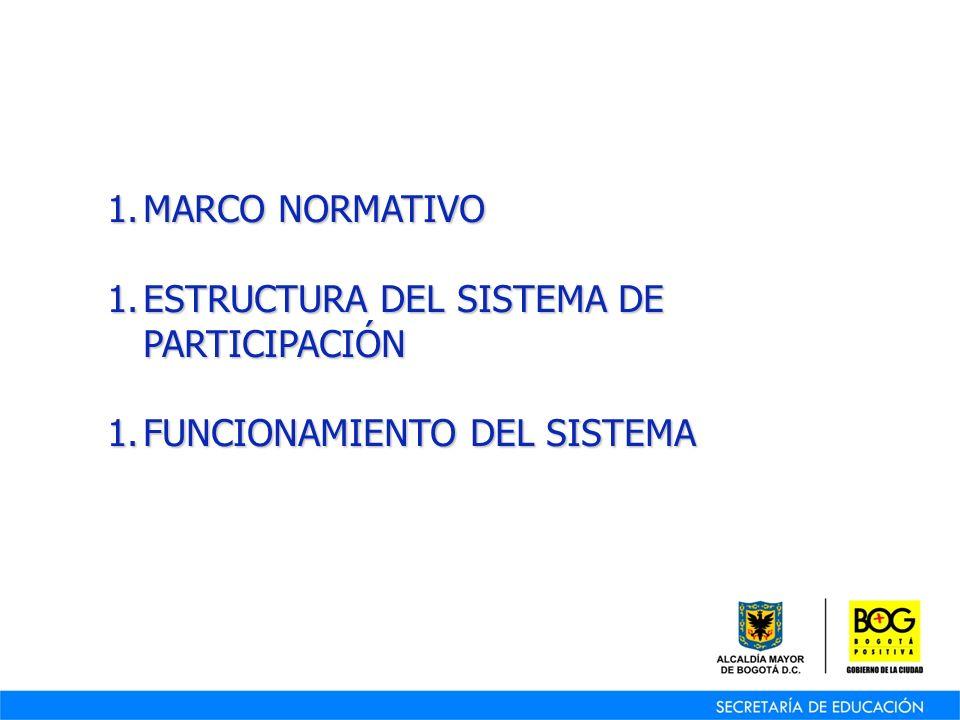 1.M ARCO NORMATIVO 1.E STRUCTURA DEL SISTEMA DE PARTICIPACIÓN 1.F UNCIONAMIENTO DEL SISTEMA
