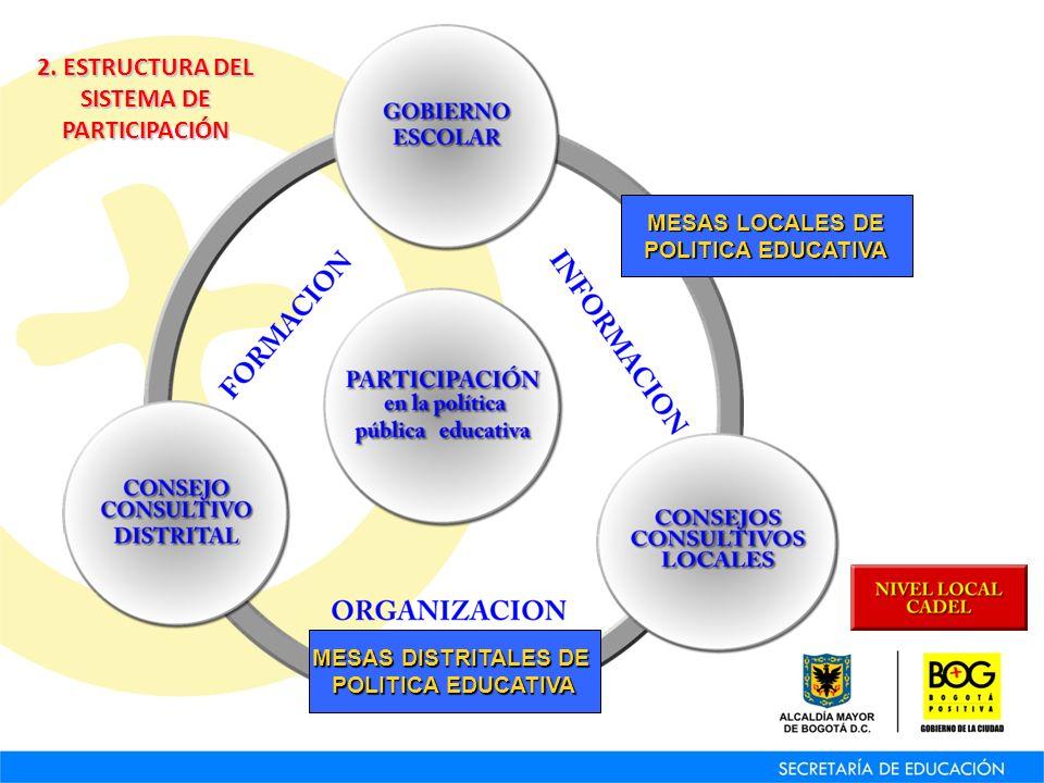 MESAS LOCALES DE MESAS LOCALES DE POLITICA EDUCATIVA POLITICA EDUCATIVA MESAS DISTRITALES DE MESAS DISTRITALES DE POLITICA EDUCATIVA POLITICA EDUCATIVA 2.