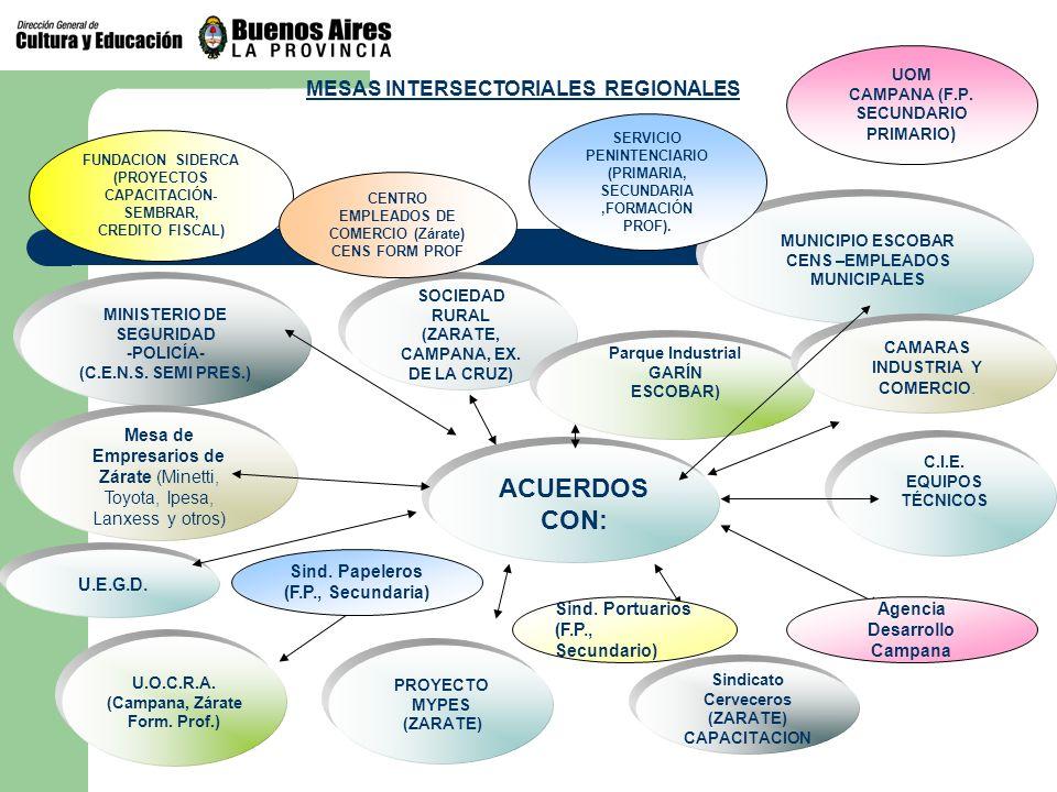 MINISTERIO DE SEGURIDAD -POLICÍA- (C.E.N.S. SEMI PRES.) SOCIEDAD RURAL (ZARATE, CAMPANA, EX. DE LA CRUZ) Parque Industrial GARÍN ESCOBAR) MUNICIPIO ES