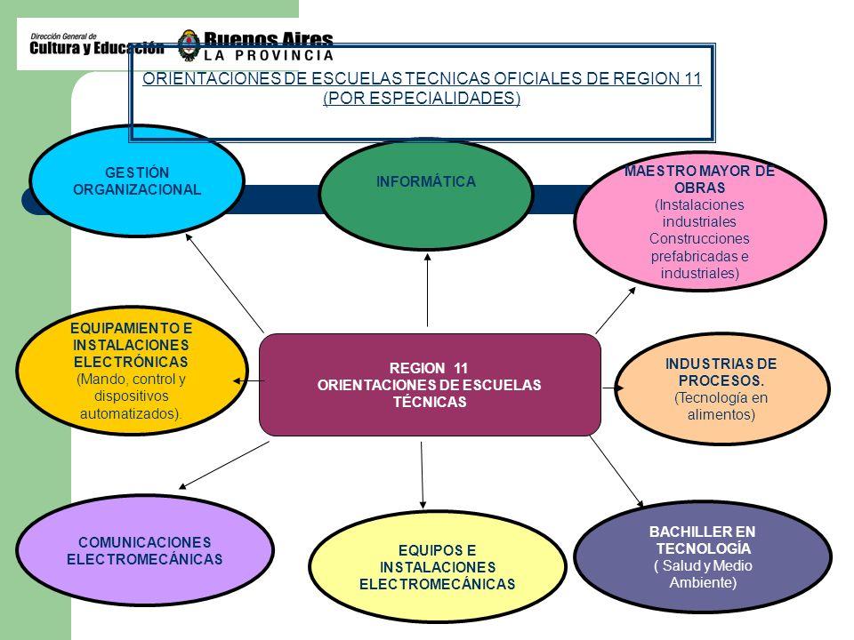 REGION 11 ORIENTACIONES DE ESCUELAS TÉCNICAS GESTIÓN ORGANIZACIONAL EQUIPAMIENTO E INSTALACIONES ELECTRÓNICAS (Mando, control y dispositivos automatiz
