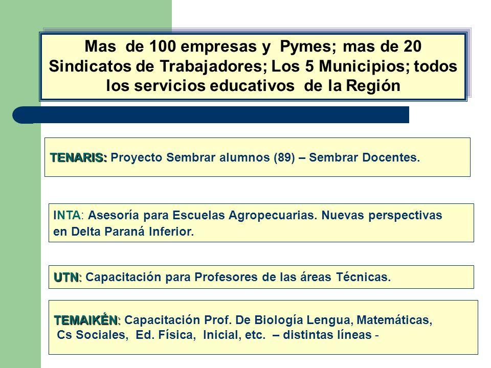Mas de 100 empresas y Pymes; mas de 20 Sindicatos de Trabajadores; Los 5 Municipios; todos los servicios educativos de la Región TENARIS: TENARIS: Pro