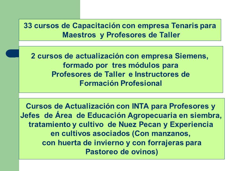 33 cursos de Capacitación con empresa Tenaris para Maestros y Profesores de Taller 2 cursos de actualización con empresa Siemens, formado por tres mód