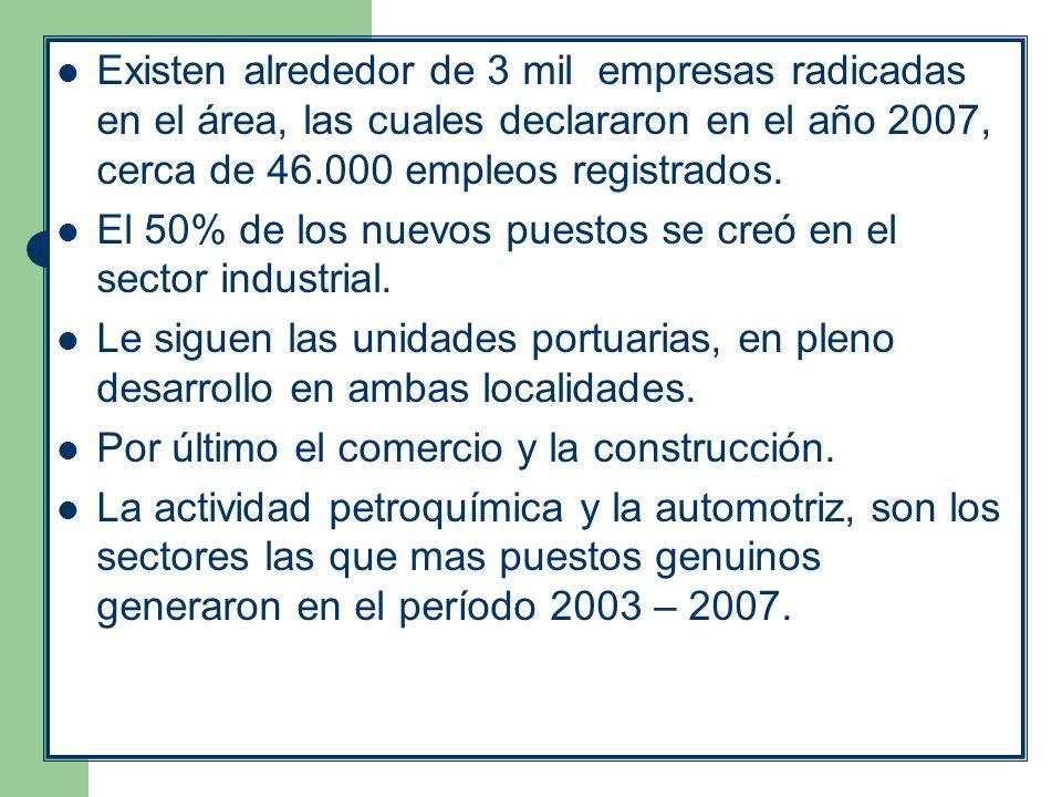 Existen alrededor de 3 mil empresas radicadas en el área, las cuales declararon en el año 2007, cerca de 46.000 empleos registrados. El 50% de los nue