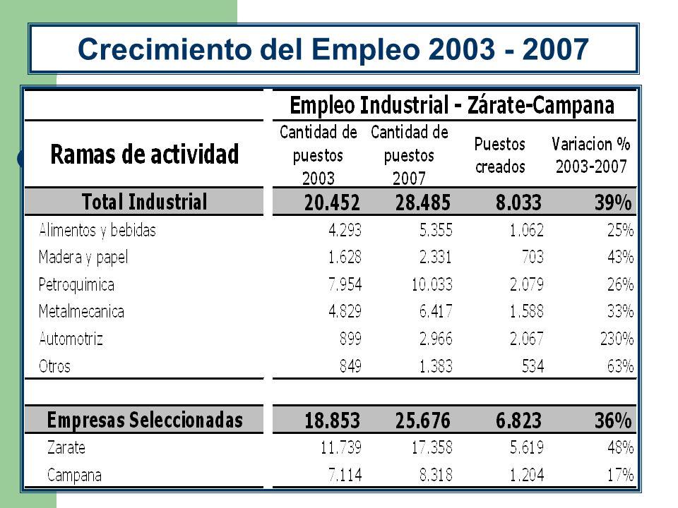 Crecimiento del Empleo 2003 - 2007
