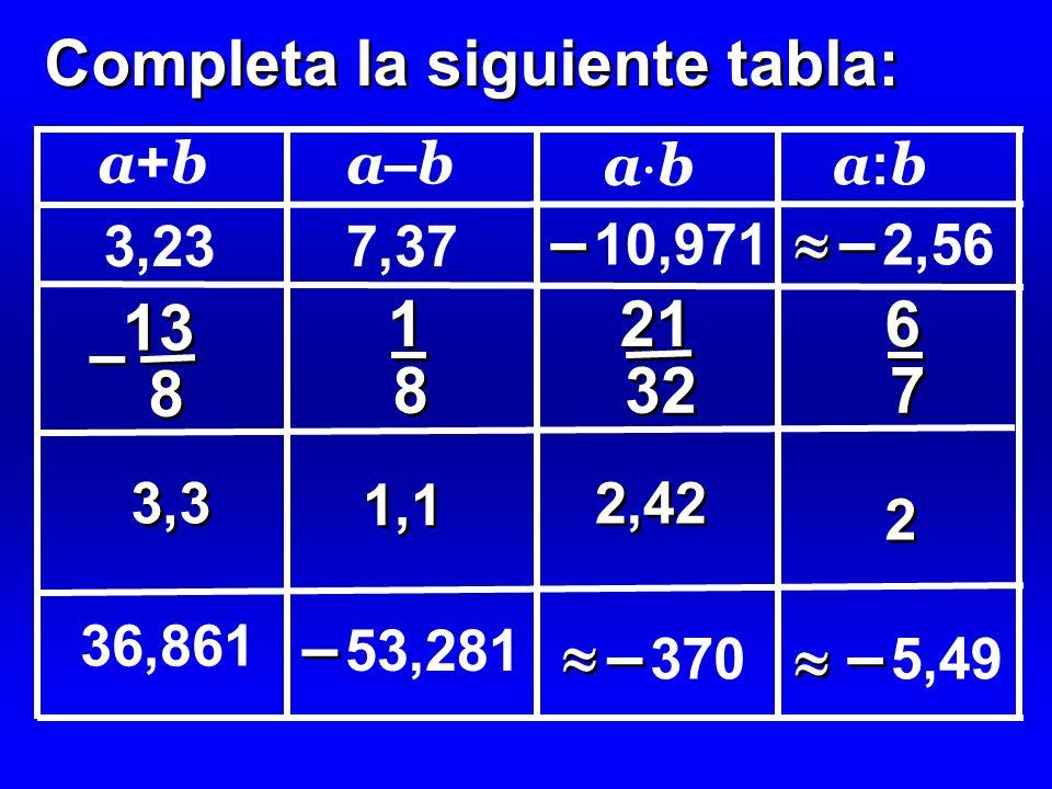Completa la siguiente tabla: 3,23 13 8 8 – – 5,49 – – 7,37 1,1 2 2 6 6 7 7 a+ba+b a–ba–b a b a:ba:b 3,3 2,42 21 32 1 1 8 8 36,861 53,281 – – 10,971 –