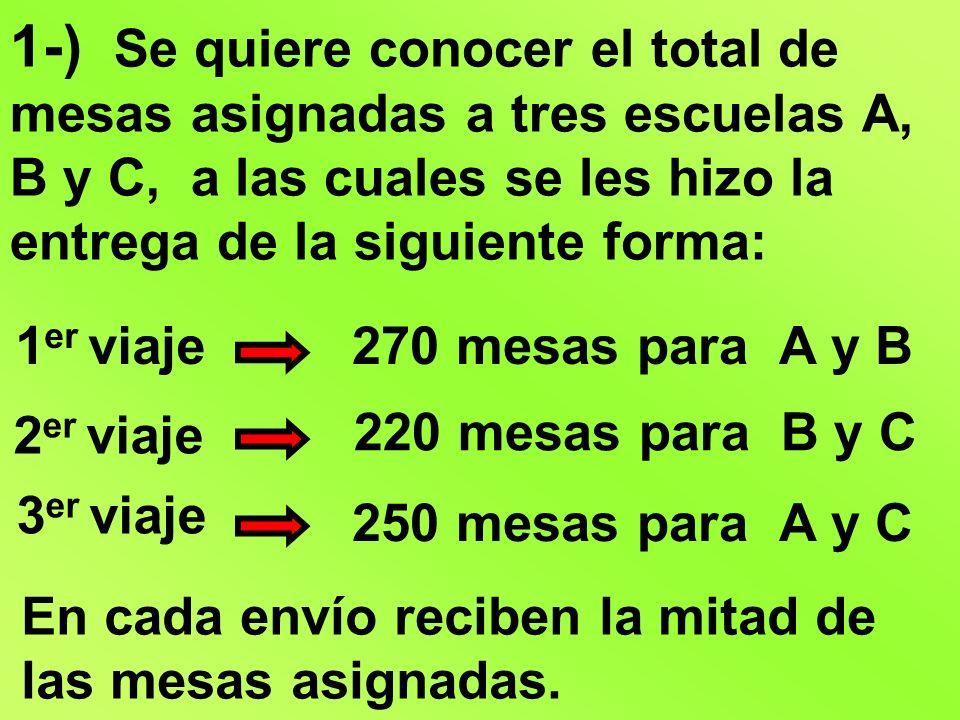 A C B 250 220 270 + 250 220 740 6 entregas 740:2= 370 3 entregas 1 en cada escuela 370 – 270 – 220 – 250 A B A C B C = 100 C = 120 B = 150 A 2 entregas 200 300 240 mesas