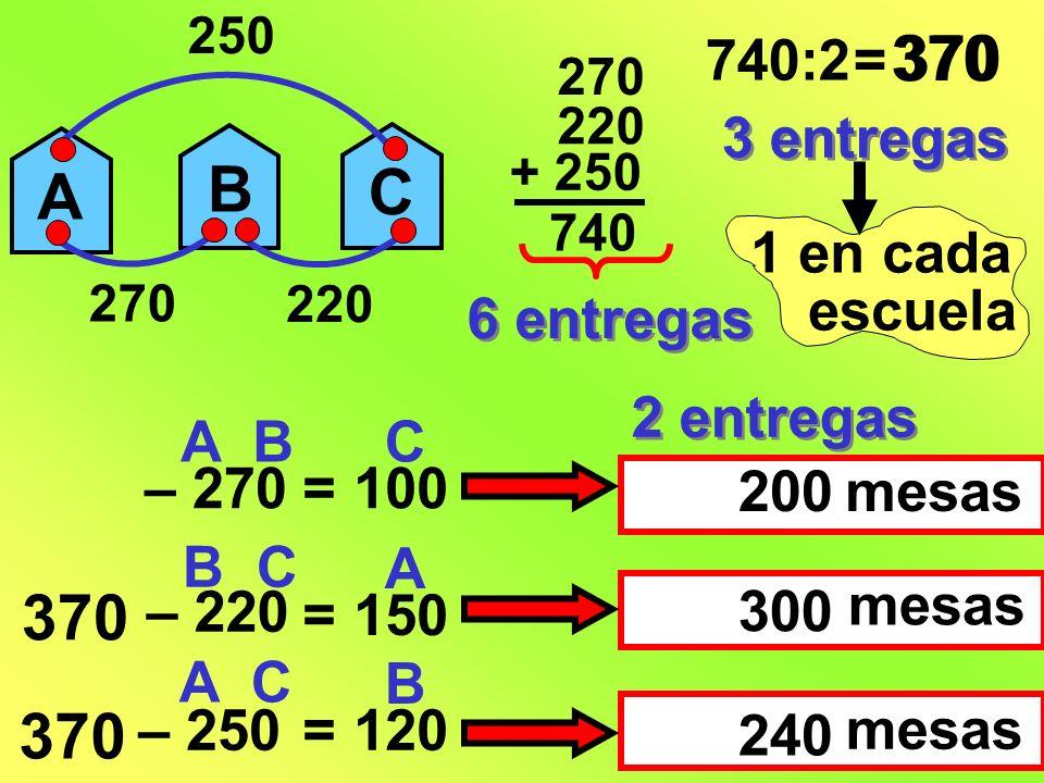 A C B 250 220 270 + 250 220 740 6 entregas 740:2= 370 3 entregas 1 en cada escuela 370 – 270 – 220 – 250 A B A C B C = 100 C = 120 B = 150 A 2 entrega