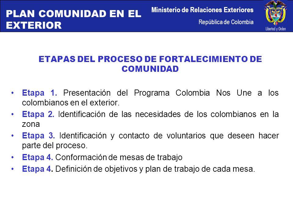 ETAPAS DEL PROCESO DE FORTALECIMIENTO DE COMUNIDAD Etapa 5.