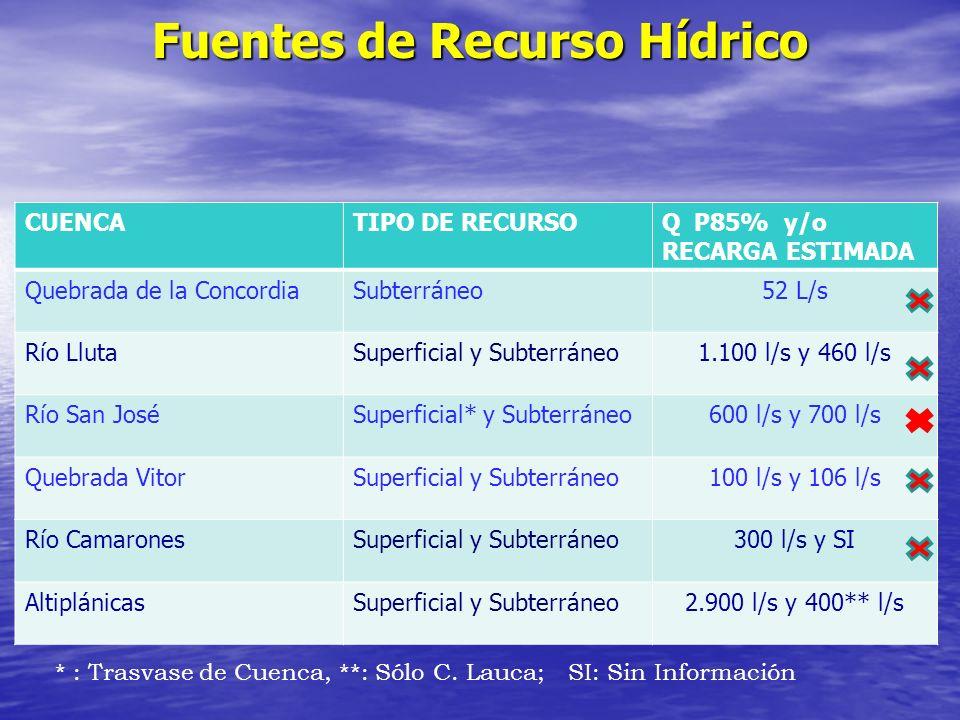 Fuentes de Recurso Hídrico CUENCATIPO DE RECURSOQ P85% y/o RECARGA ESTIMADA Quebrada de la ConcordiaSubterráneo52 L/s Río LlutaSuperficial y Subterrán
