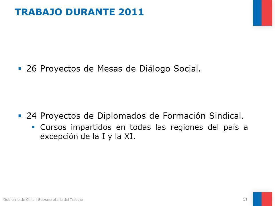 26 Proyectos de Mesas de Diálogo Social. 24 Proyectos de Diplomados de Formación Sindical. Cursos impartidos en todas las regiones del país a excepció
