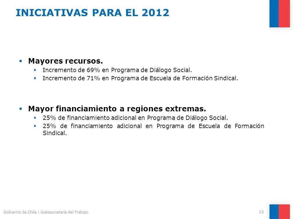Mayores recursos. Incremento de 69% en Programa de Diálogo Social. Incremento de 71% en Programa de Escuela de Formación Sindical. Mayor financiamient