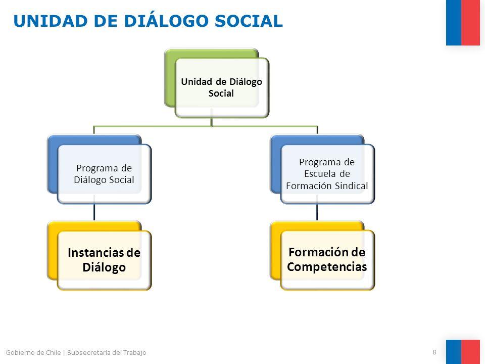 9 Gobierno de Chile | Subsecretaría del Trabajo ROL DE LA UNIDAD COMO FACILITADOR DEL DIÁLOGO La voluntad política y el compromiso de todas las partes interesadas.