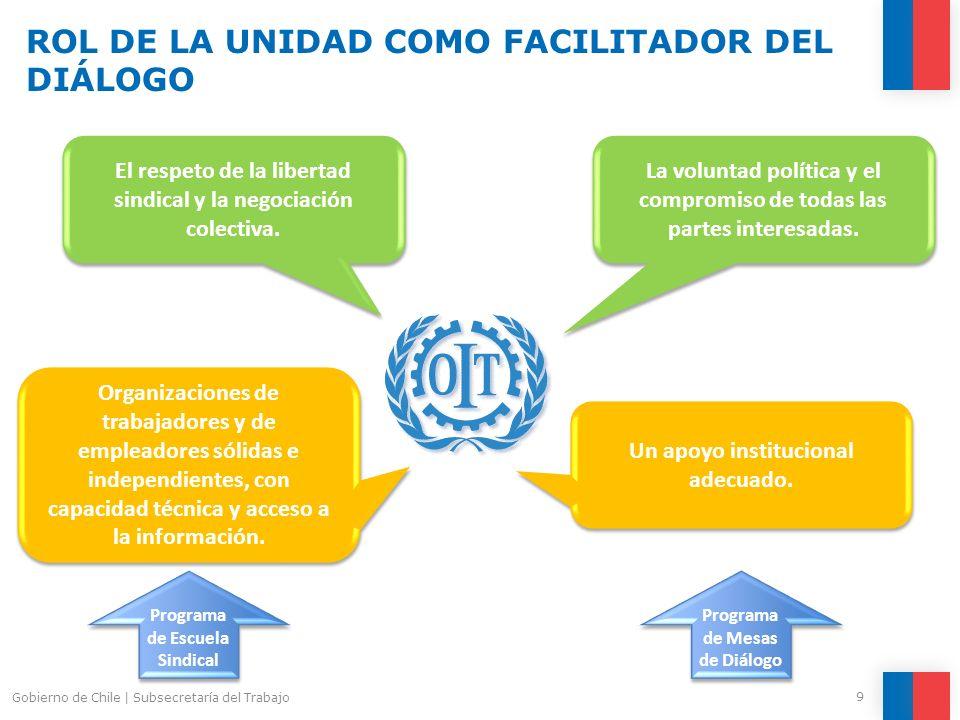9 Gobierno de Chile | Subsecretaría del Trabajo ROL DE LA UNIDAD COMO FACILITADOR DEL DIÁLOGO La voluntad política y el compromiso de todas las partes