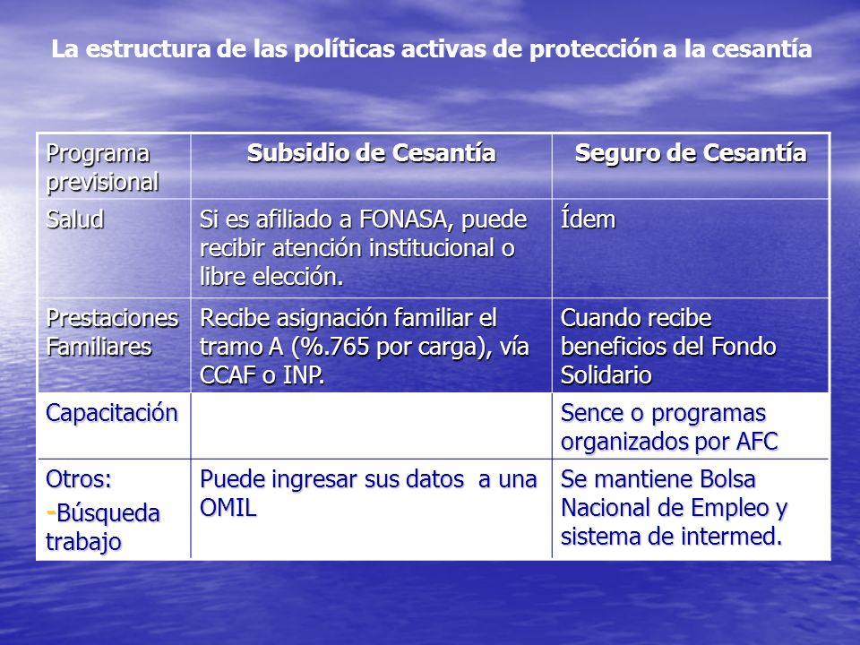 Programa previsional Subsidio de Cesantía Seguro de Cesantía Salud Si es afiliado a FONASA, puede recibir atención institucional o libre elección.