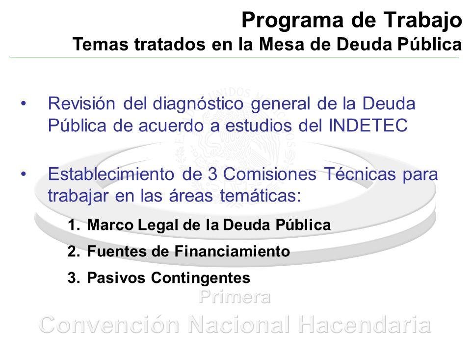 Programa de Trabajo Temas tratados en la Mesa de Deuda Pública Revisión del diagnóstico general de la Deuda Pública de acuerdo a estudios del INDETEC